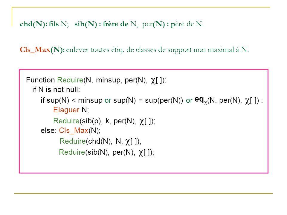 chd(N): fils N; sib(N) : frère de N, per(N) : père de N. Cls_Max(N): enlever toutes étiq. de classes de support non maximal à N. Function Reduire(N, m