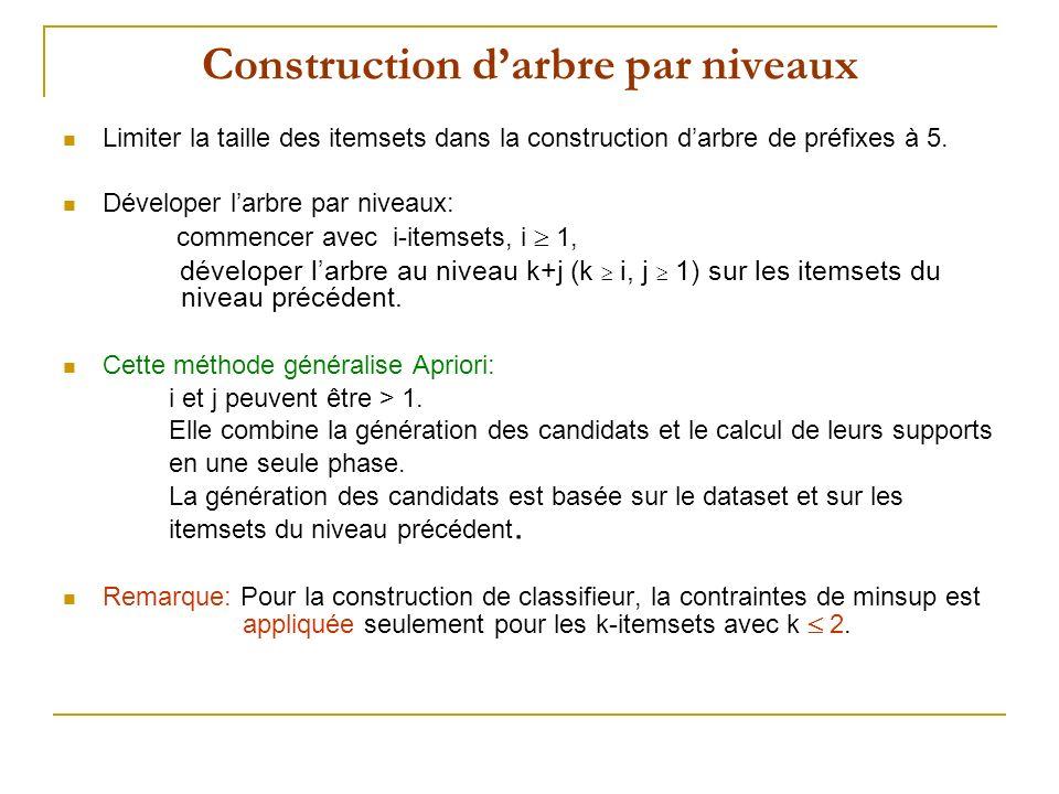 Construction darbre par niveaux Limiter la taille des itemsets dans la construction darbre de préfixes à 5. Déveloper larbre par niveaux: commencer av