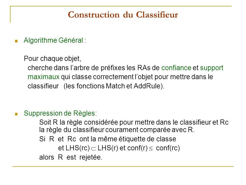 Construction du Classifieur Algorithme Général : Pour chaque objet, cherche dans larbre de préfixes les RAs de confiance et support maximaux qui classe correctement lobjet pour mettre dans le classifieur (les fonctions Match et AddRule).