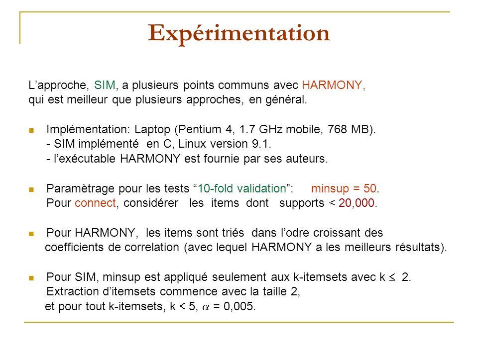 Expérimentation Lapproche, SIM, a plusieurs points communs avec HARMONY, qui est meilleur que plusieurs approches, en général.