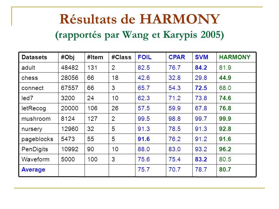 Résultats de HARMONY (rapportés par Wang et Karypis 2005)