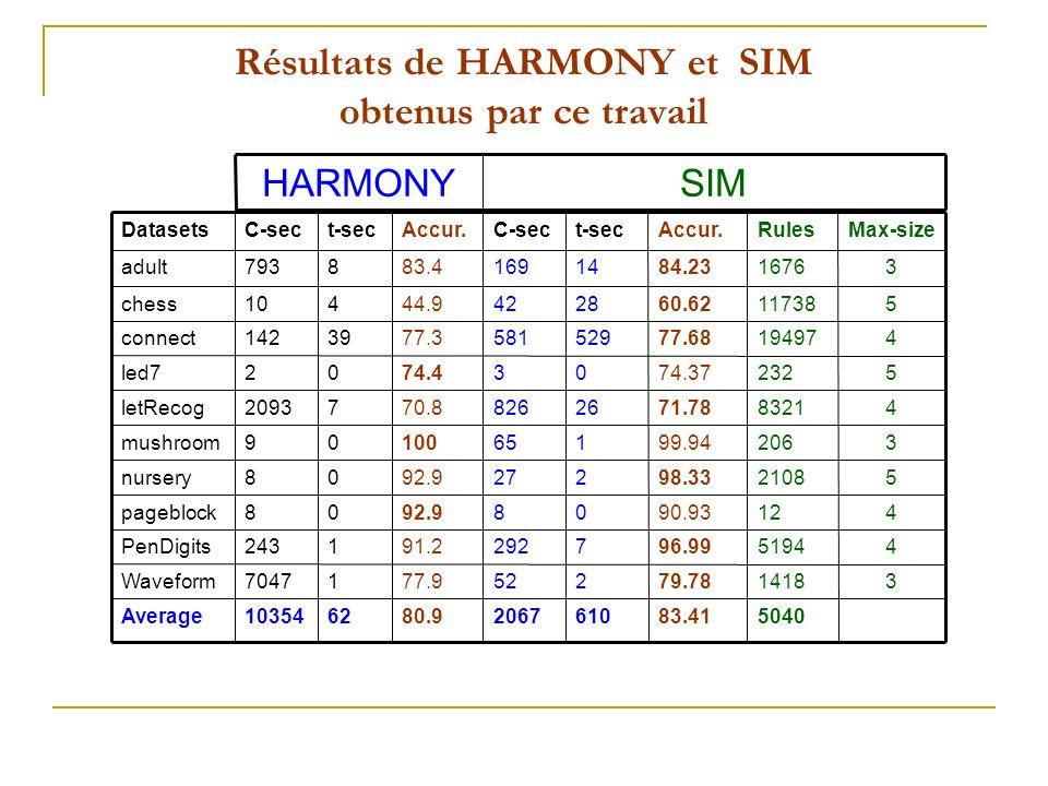Résultats de HARMONY et SIM obtenus par ce travail SIMHARMONY