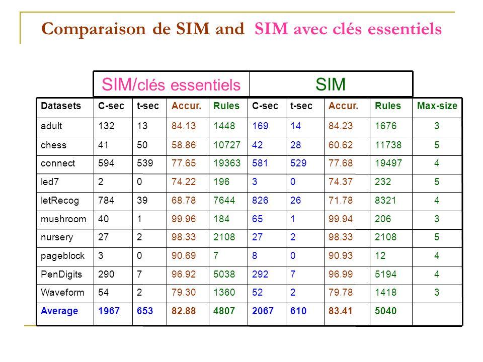 Comparaison de SIM and SIM avec clés essentiels SIMSIM/ clés essentiels