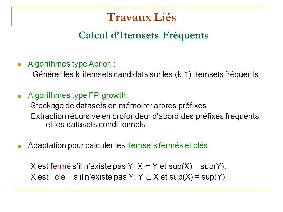 Travaux Liés Calcul dItemsets Fréquents Algorithmes type Apriori : Générer les k-itemsets candidats sur les (k-1)-itemsets fréquents. Algorithmes type