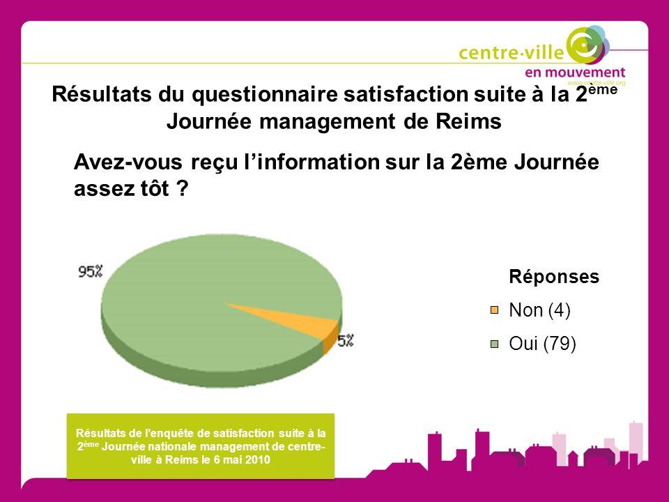 Résultats du questionnaire satisfaction suite à la 2 ème Journée management de Reims Avez-vous reçu linformation sur la 2ème Journée assez tôt .