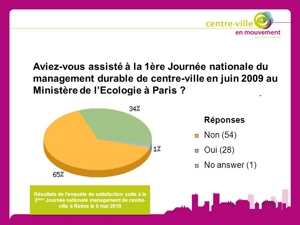 Aviez-vous assisté à la 1ère Journée nationale du management durable de centre-ville en juin 2009 au Ministère de lEcologie à Paris .