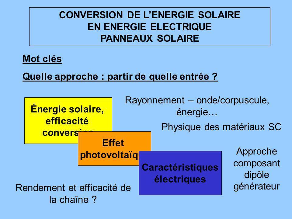 CONVERSION DE LENERGIE SOLAIRE EN ENERGIE ELECTRIQUE PANNEAUX SOLAIRE Mot clés Quelle approche : partir de quelle entrée ? Énergie solaire, efficacité
