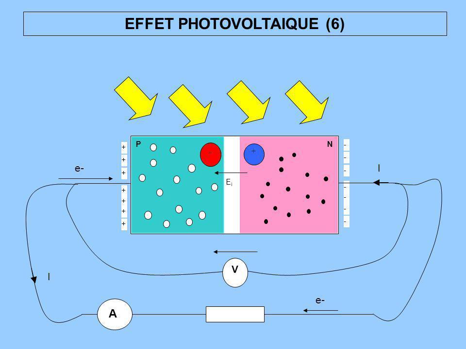 EFFET PHOTOVOLTAIQUE (6) PN + - EiEi + + + + + + + - - - - - - - V A I I e-