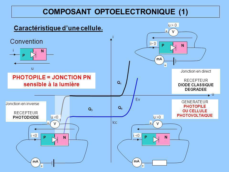 COMPOSANT OPTOELECTRONIQUE (1) Caractéristique dune cellule. i Q1Q1 Q2Q2 Q3Q3 Q4Q4 Jonction en direct RECEPTEUR DIODE CLASSIQUE DEGRADEE GENERATEUR PH