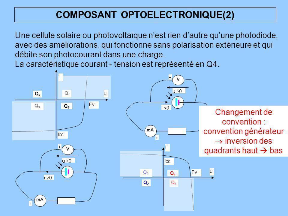 COMPOSANT OPTOELECTRONIQUE(2) Une cellule solaire ou photovoltaïque nest rien dautre quune photodiode, avec des améliorations, qui fonctionne sans pol