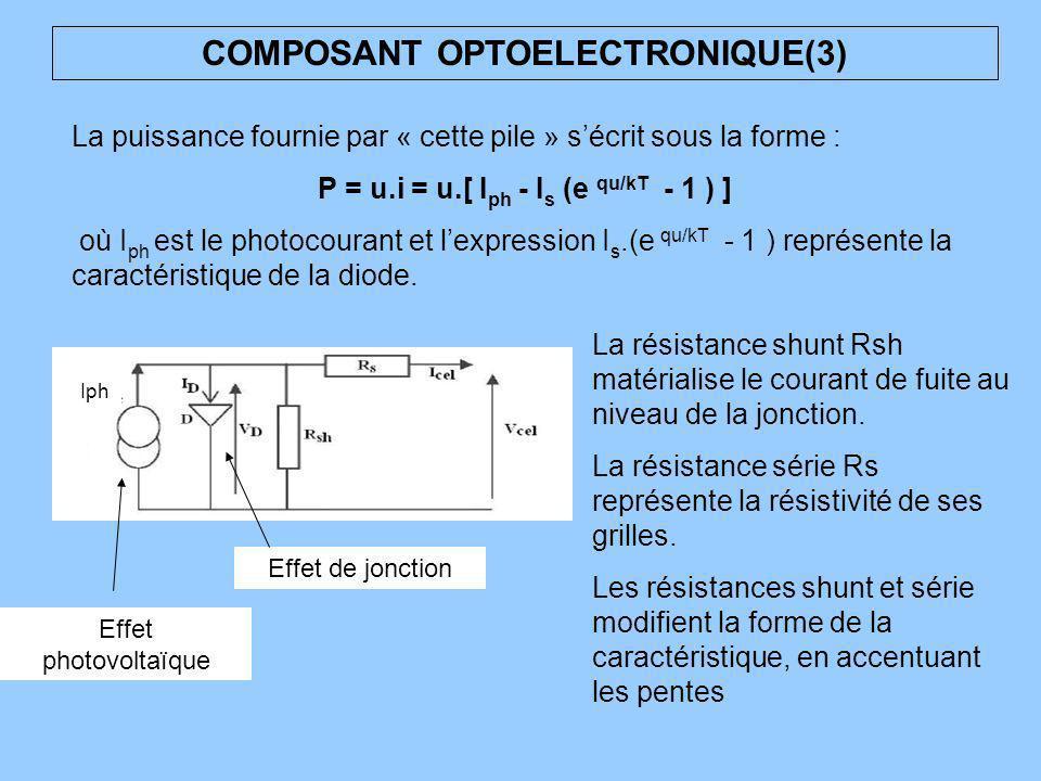 COMPOSANT OPTOELECTRONIQUE(3) La puissance fournie par « cette pile » sécrit sous la forme : P = u.i = u.[ I ph - I s (e qu/kT - 1 ) ] où I ph est le