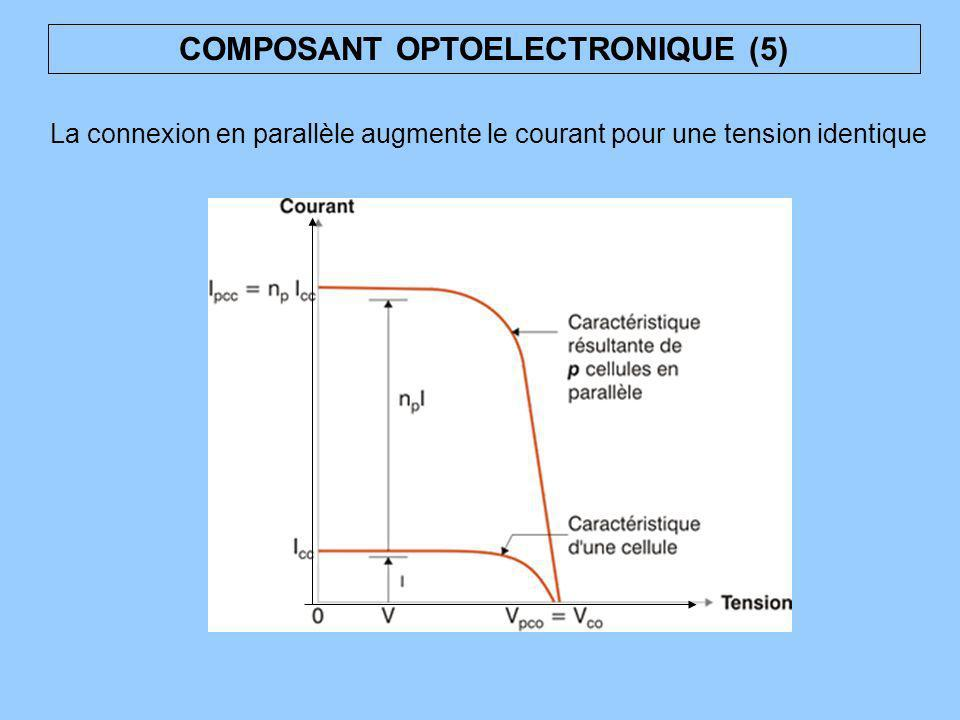 COMPOSANT OPTOELECTRONIQUE (5) La connexion en parallèle augmente le courant pour une tension identique