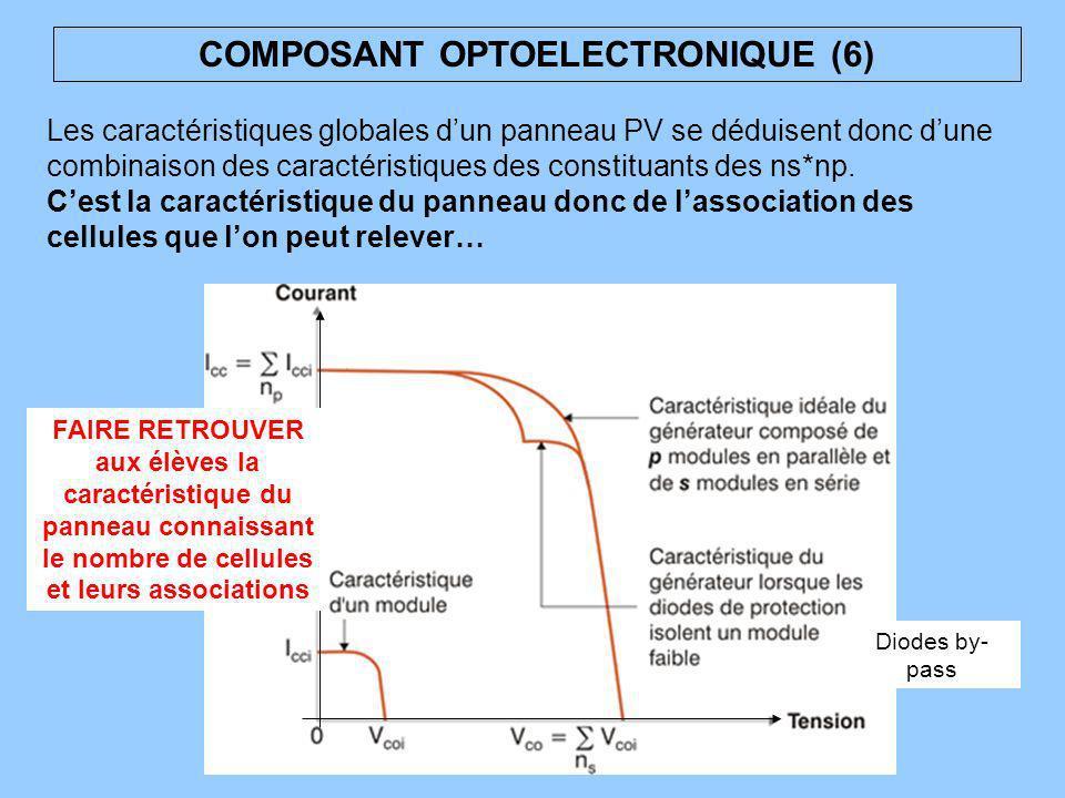 COMPOSANT OPTOELECTRONIQUE (6) Les caractéristiques globales dun panneau PV se déduisent donc dune combinaison des caractéristiques des constituants d
