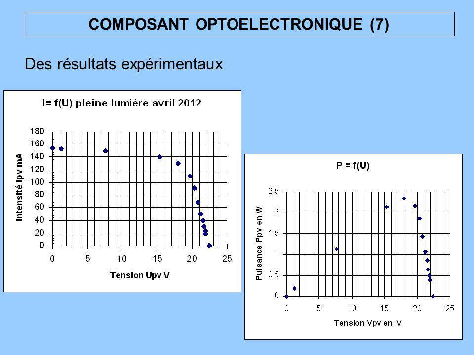 COMPOSANT OPTOELECTRONIQUE (7) Des résultats expérimentaux