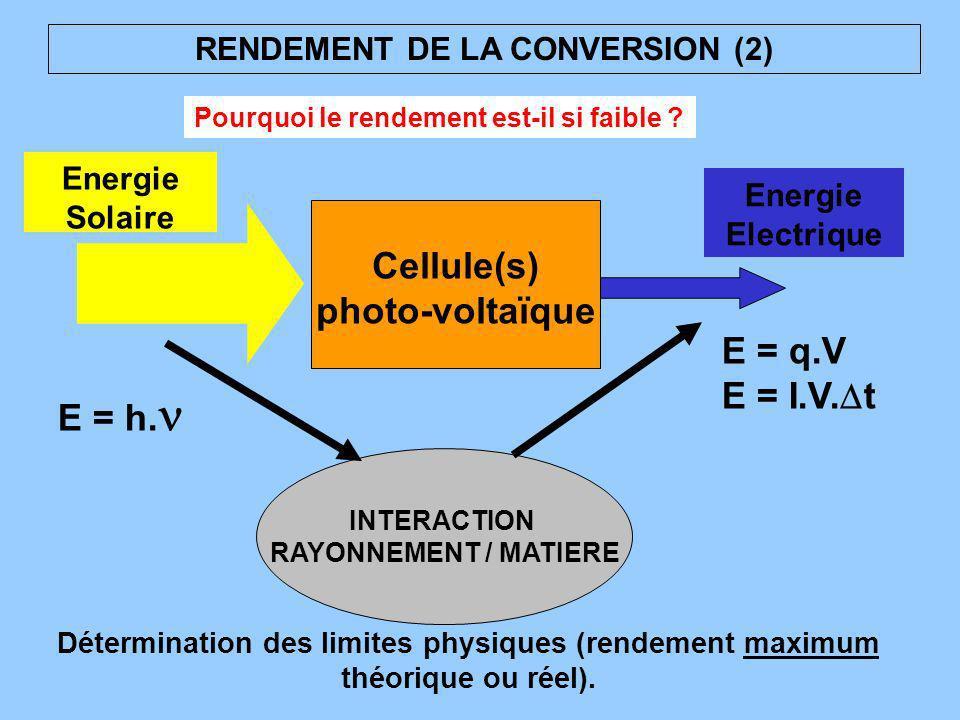 RENDEMENT DE LA CONVERSION (2) INTERACTION RAYONNEMENT / MATIERE Détermination des limites physiques (rendement maximum théorique ou réel). Energie So