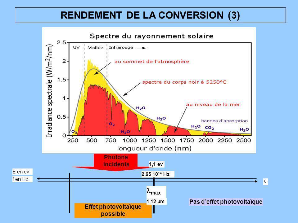 RENDEMENT DE LA CONVERSION (3) Pas deffet photovoltaïque Effet photovoltaïque possible f en Hz E en ev 1,1 ev Photons incidents max 1,12 µm 2,65 10 14