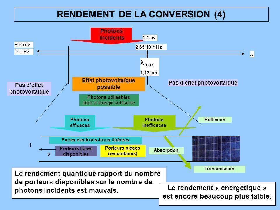 RENDEMENT DE LA CONVERSION (4) Pas deffet photovoltaïque Effet photovoltaïque possible f en Hz E en ev 1,1 ev Photons incidents max 1,12 µm 2,65 10 14