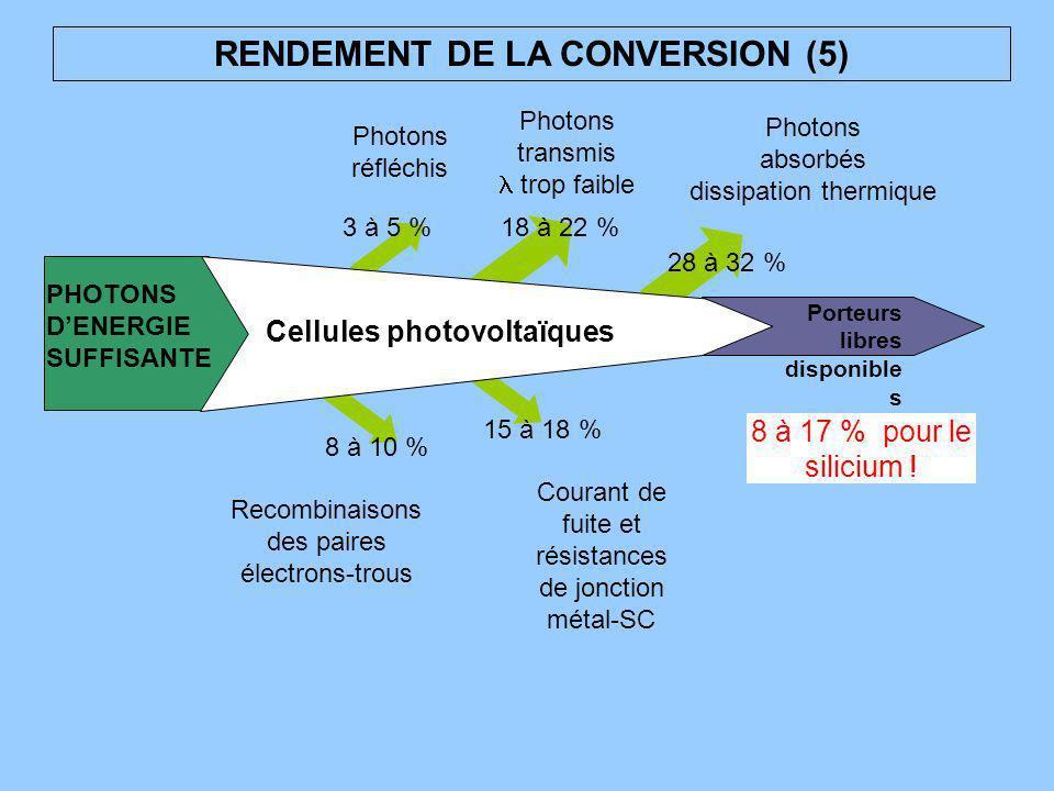 RENDEMENT DE LA CONVERSION (5) PHOTONS DENERGIE SUFFISANTE Porteurs libres disponible s Cellules photovoltaïques Photons réfléchis 3 à 5 % Photons tra