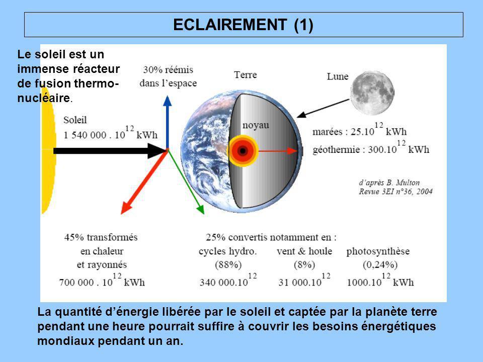 ECLAIREMENT (1) Le soleil est un immense réacteur de fusion thermo- nucléaire. La quantité dénergie libérée par le soleil et captée par la planète ter