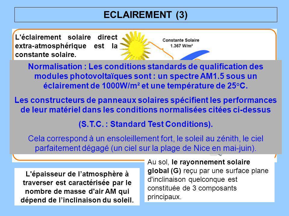 ECLAIREMENT (3) L'éclairement solaire direct extra-atmosphérique est la constante solaire. Au sol, le rayonnement solaire global (G) reçu par une surf