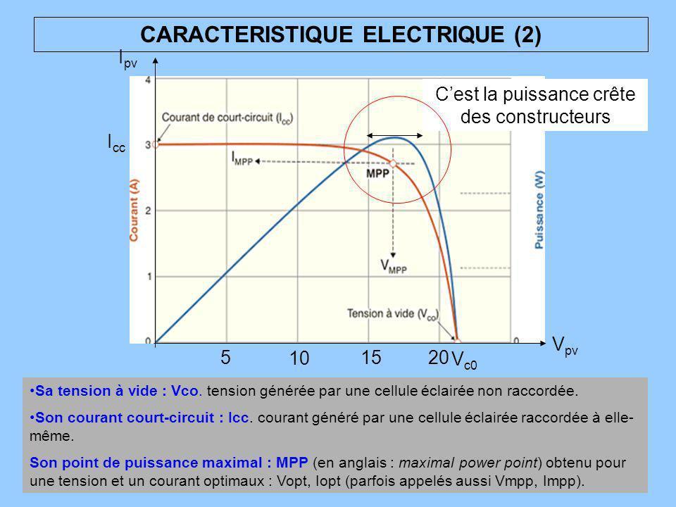 CARACTERISTIQUE ELECTRIQUE (2) I cc V c0 V pv I pv 5 10 15 20 Sa tension à vide : Vco. tension générée par une cellule éclairée non raccordée. Son cou