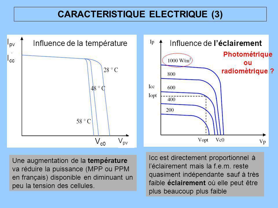 CARACTERISTIQUE ELECTRIQUE (3) V pv I cc V c0 I pv Influence de la température Une augmentation de la température va réduire la puissance (MPP ou PPM