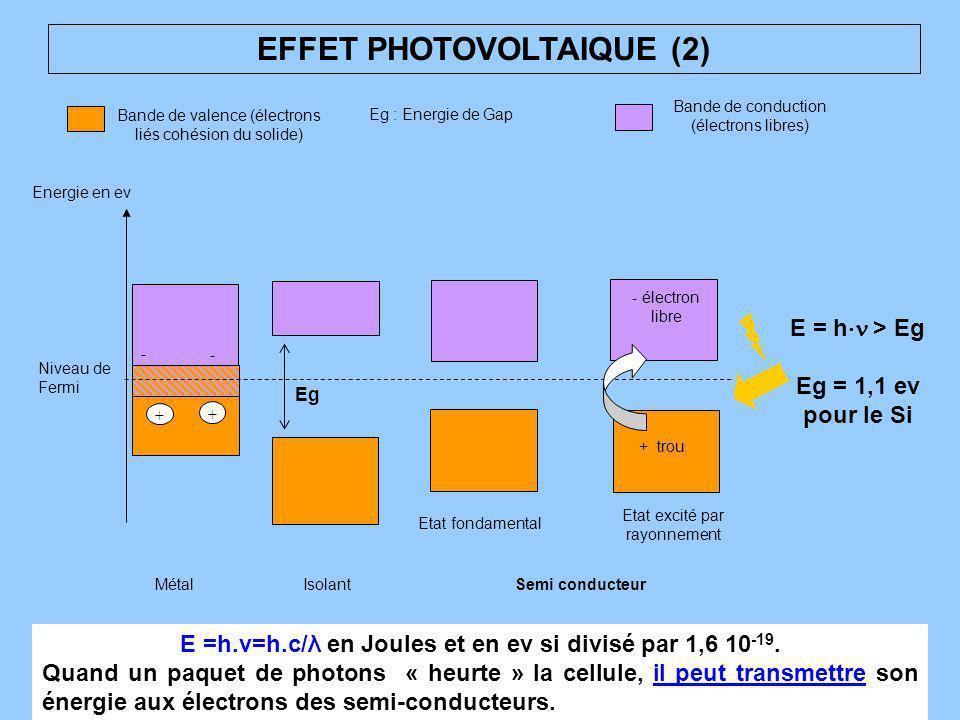 EFFET PHOTOVOLTAIQUE (2) Energie en ev Niveau de Fermi MétalIsolantSemi conducteur Bande de valence (électrons liés cohésion du solide) Eg : Energie d