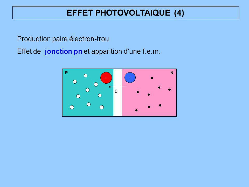 EFFET PHOTOVOLTAIQUE (4) Production paire électron-trou Effet de jonction pn et apparition dune f.e.m. PN + - EiEi