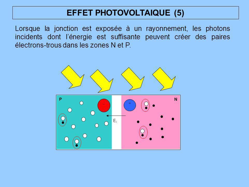 EFFET PHOTOVOLTAIQUE (5) Lorsque la jonction est exposée à un rayonnement, les photons incidents dont lénergie est suffisante peuvent créer des paires
