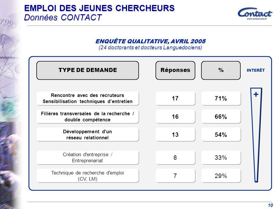 10 EMPLOI DES JEUNES CHERCHEURS Données CONTACT ENQUÊTE QUALITATIVE, AVRIL 2005 ENQUÊTE QUALITATIVE, AVRIL 2005 (24 doctorants et docteurs Languedociens) TYPE DE DEMANDE%Réponses Filières transversales de la recherche / double compétence 66% 16 Création d entreprise / Entreprenariat 33% 8 8 + Technique de recherche d emploi (CV, LM) 29% 7 7 Développement d un réseau relationnel 54% 13 Rencontre avec des recruteurs Sensibilisation techniques dentretien 71% 17 INTERÊT