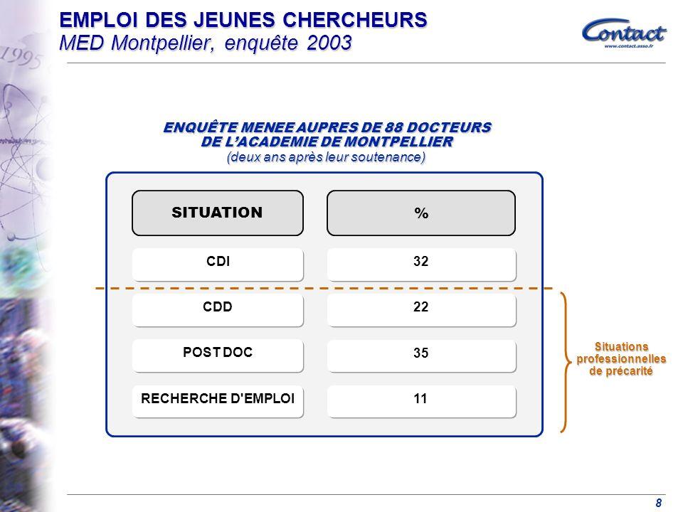 8 EMPLOI DES JEUNES CHERCHEURS MED Montpellier, enquête 2003 ENQUÊTE MENEE AUPRES DE 88 DOCTEURS DE LACADEMIE DE MONTPELLIER (deux ans après leur soutenance) SITUATION % POST DOC 35 RECHERCHE D EMPLOI 11 CDI 32 CDD 22 Situations professionnelles de précarité