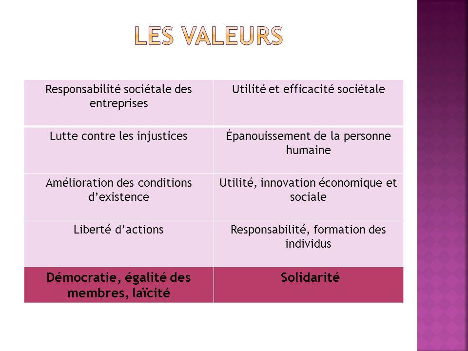 Responsabilité sociétale des entreprises Utilité et efficacité sociétale Lutte contre les injustices Épanouissement de la personne humaine Amélioratio