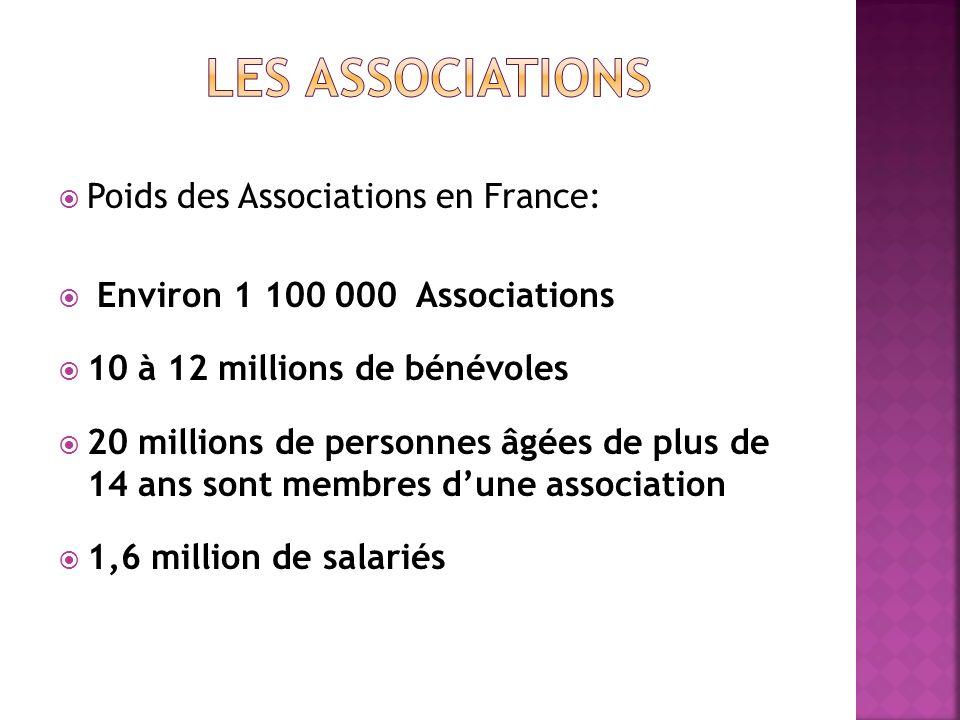 Poids des Associations en France: Environ 1 100 000 Associations 10 à 12 millions de bénévoles 20 millions de personnes âgées de plus de 14 ans sont m