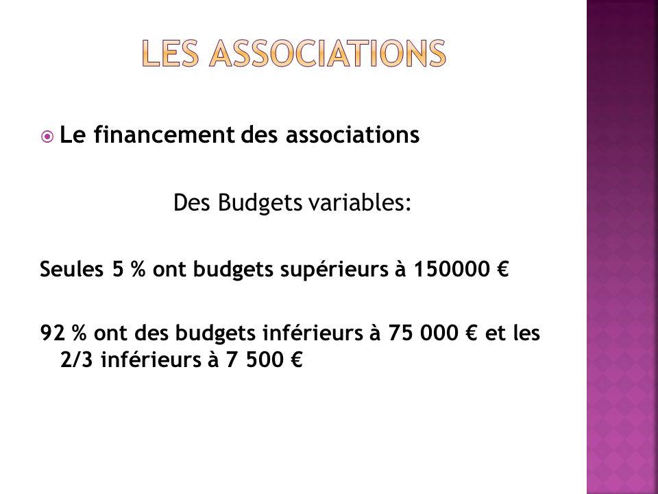 Le financement des associations Des Budgets variables: Seules 5 % ont budgets supérieurs à 150000 92 % ont des budgets inférieurs à 75 000 et les 2/3