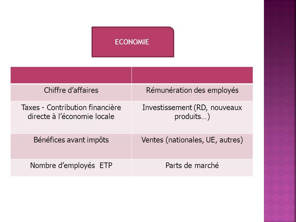 ECONOMIE Chiffre daffairesRémunération des employés Taxes - Contribution financière directe à léconomie locale Investissement (RD, nouveaux produits…)