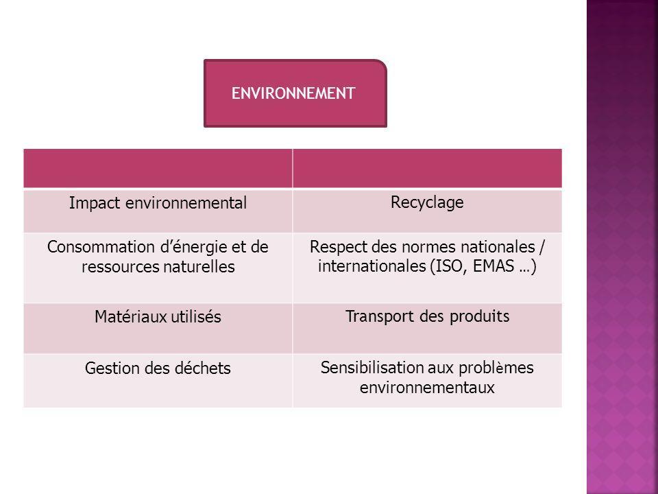 ENVIRONNEMENT Impact environnementalRecyclage Consommation dénergie et de ressources naturelles Respect des normes nationales / internationales (ISO,