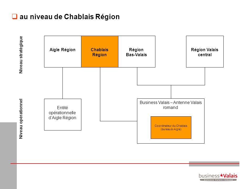 au niveau de Chablais Région Business Valais – Antenne Valais romand Région Bas-Valais Région Valais central Entité opérationnelle dAigle Région Aigle