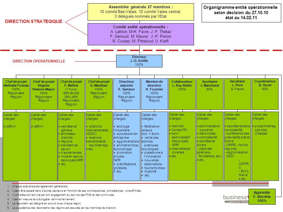 Organigramme entité opérationnelle selon décision du 27.10.10 état au 14.02.11 Apprentie F. Berisha 100% Membre de direction H. Fournier 100% Répondan