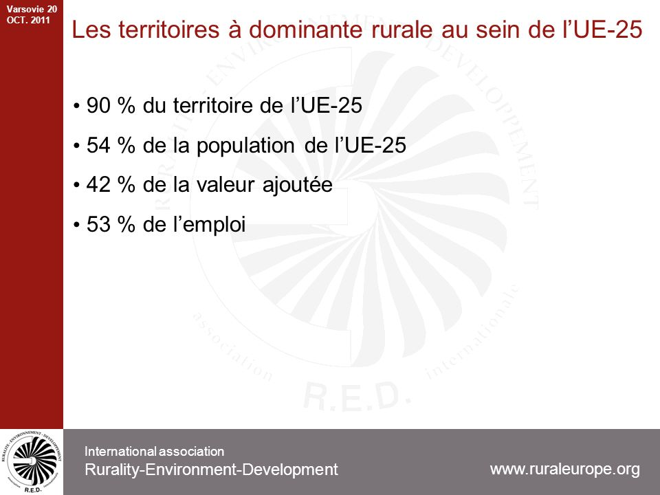 Les territoires à dominante rurale au sein de lUE-25 90 % du territoire de lUE-25 54 % de la population de lUE-25 42 % de la valeur ajoutée 53 % de lemploi www.ruraleurope.org International association Rurality-Environment-Development Varsovie 20 OCT.