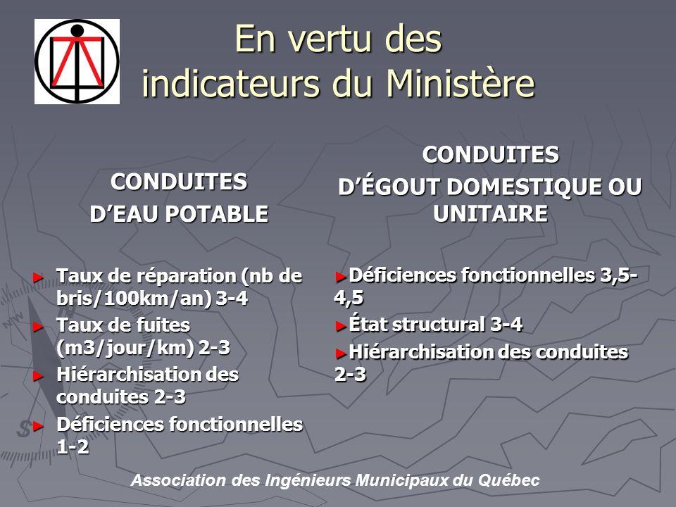 Association des Ingénieurs Municipaux du Québec En vertu des indicateurs du Ministère CONDUITES DEAU POTABLE Taux de réparation (nb de bris/100km/an) 3-4 Taux de réparation (nb de bris/100km/an) 3-4 Taux de fuites (m3/jour/km) 2-3 Taux de fuites (m3/jour/km) 2-3 Hiérarchisation des conduites 2-3 Hiérarchisation des conduites 2-3 Déficiences fonctionnelles 1-2 Déficiences fonctionnelles 1-2 CONDUITES DÉGOUT DOMESTIQUE OU UNITAIRE Déficiences fonctionnelles 3,5- 4,5 État structural 3-4 Hiérarchisation des conduites 2-3