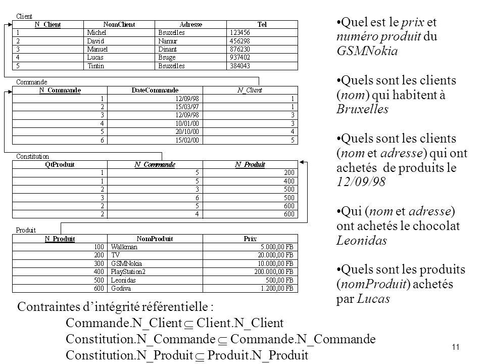 11 Contraintes dintégrité référentielle : Commande.N_Client Client.N_Client Constitution.N_Commande Commande.N_Commande Constitution.N_Produit Produit.N_Produit Quel est le prix et numéro produit du GSMNokia Quels sont les clients (nom) qui habitent à Bruxelles Quels sont les clients (nom et adresse) qui ont achetés de produits le 12/09/98 Qui (nom et adresse) ont achetés le chocolat Leonidas Quels sont les produits (nomProduit) achetés par Lucas