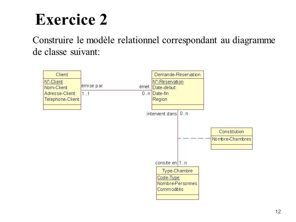 12 Exercice 2 Construire le modèle relationnel correspondant au diagramme de classe suivant: