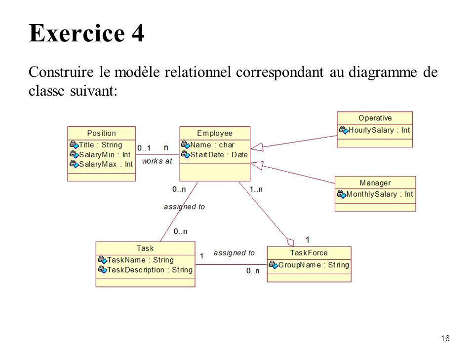 16 Exercice 4 Construire le modèle relationnel correspondant au diagramme de classe suivant: