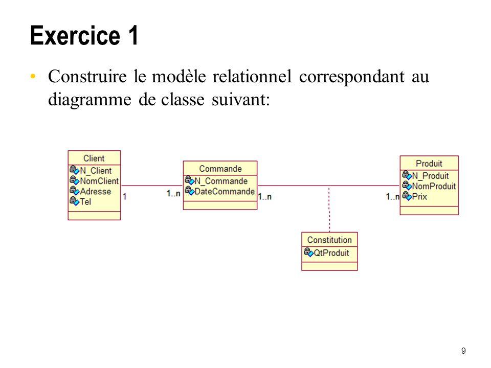 9 Exercice 1 Construire le modèle relationnel correspondant au diagramme de classe suivant: