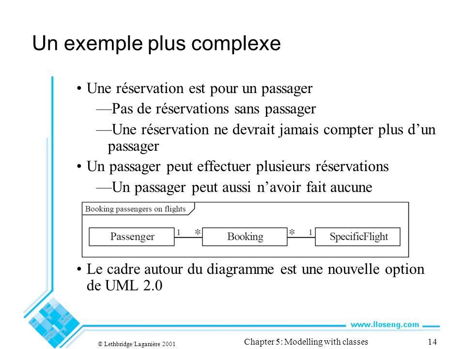 © Lethbridge/Laganière 2001 Chapter 5: Modelling with classes14 Un exemple plus complexe Une réservation est pour un passager Pas de réservations sans