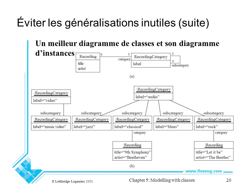 © Lethbridge/Laganière 2001 Chapter 5: Modelling with classes20 Éviter les généralisations inutiles (suite) Un meilleur diagramme de classes et son diagramme dinstances