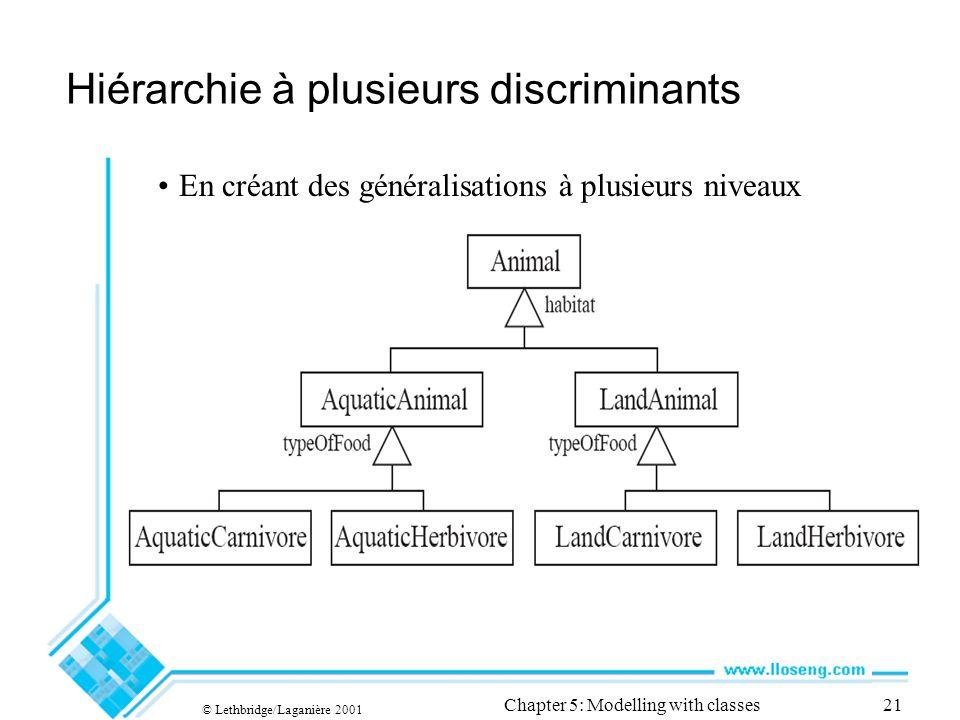 © Lethbridge/Laganière 2001 Chapter 5: Modelling with classes21 Hiérarchie à plusieurs discriminants En créant des généralisations à plusieurs niveaux