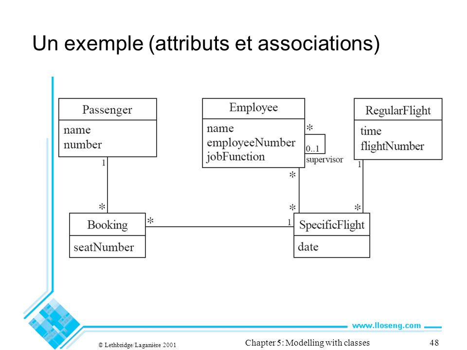 © Lethbridge/Laganière 2001 Chapter 5: Modelling with classes48 Un exemple (attributs et associations)