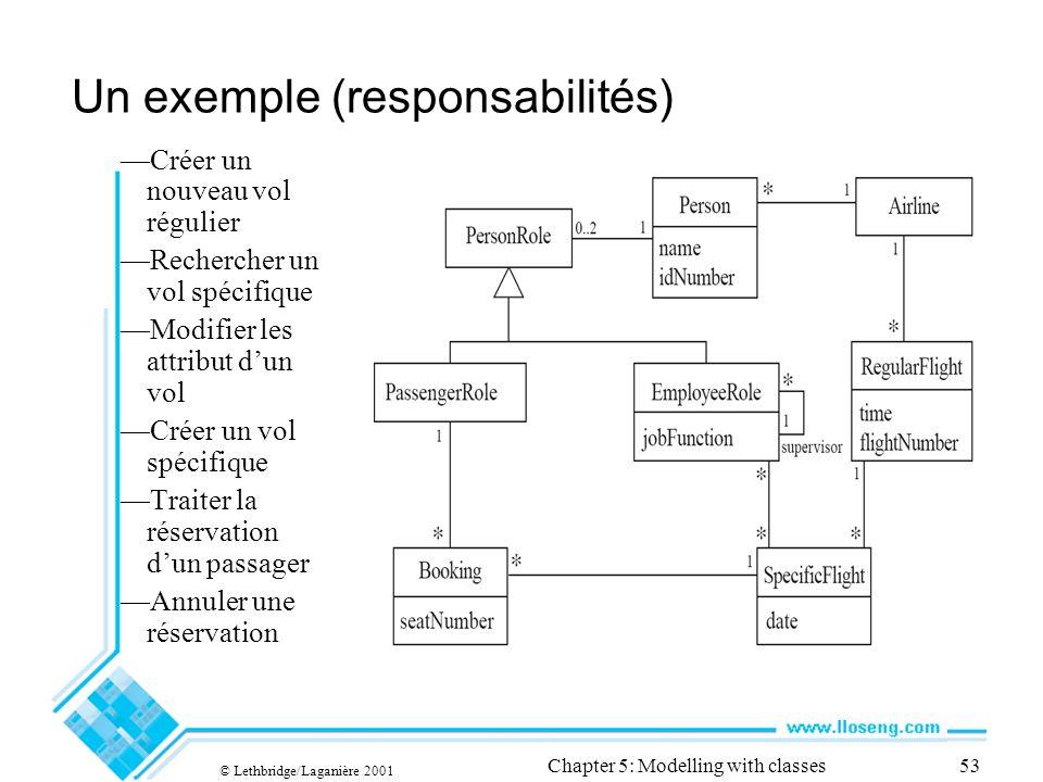 © Lethbridge/Laganière 2001 Chapter 5: Modelling with classes53 Un exemple (responsabilités) Créer un nouveau vol régulier Rechercher un vol spécifiqu