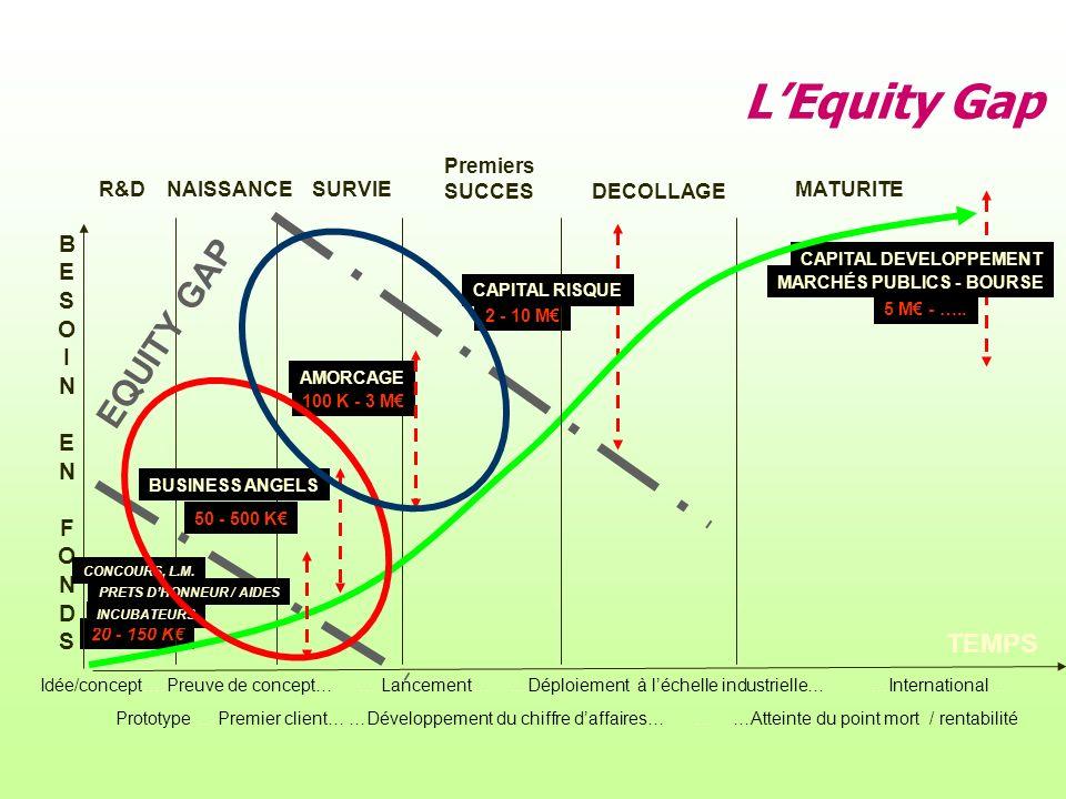2 - 10 M CAPITAL DEVELOPPEMENT 20 - 150 K LEquity Gap MARCHÉS PUBLICS - BOURSE R&D NAISSANCESURVIE Premiers SUCCES DECOLLAGE MATURITE BUSINESS ANGELS